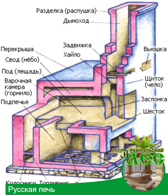 Схема кирпичная печь на дровах своими руками